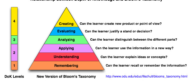 depth of knowledge and blooms