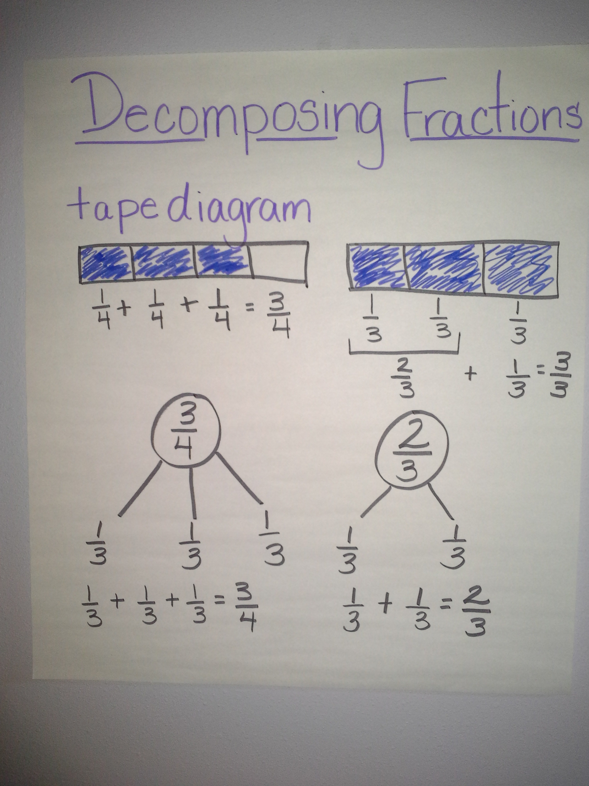 Decomposing Fractions to Multiply - IgnitED