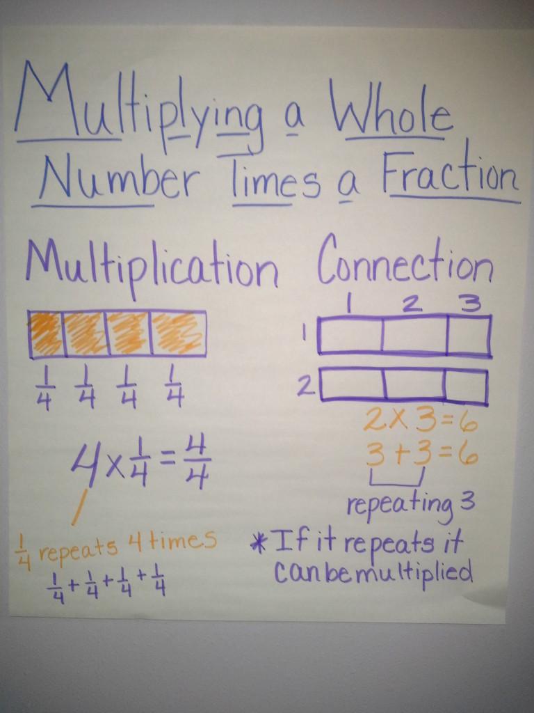 PROVIVDIZUGA Math homework fractions – Aaa Math Worksheets