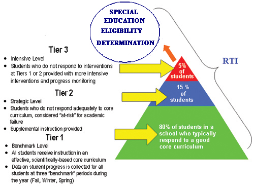 Tiered Classroom Design Standards ~ Implementing response to intervention in your classroom