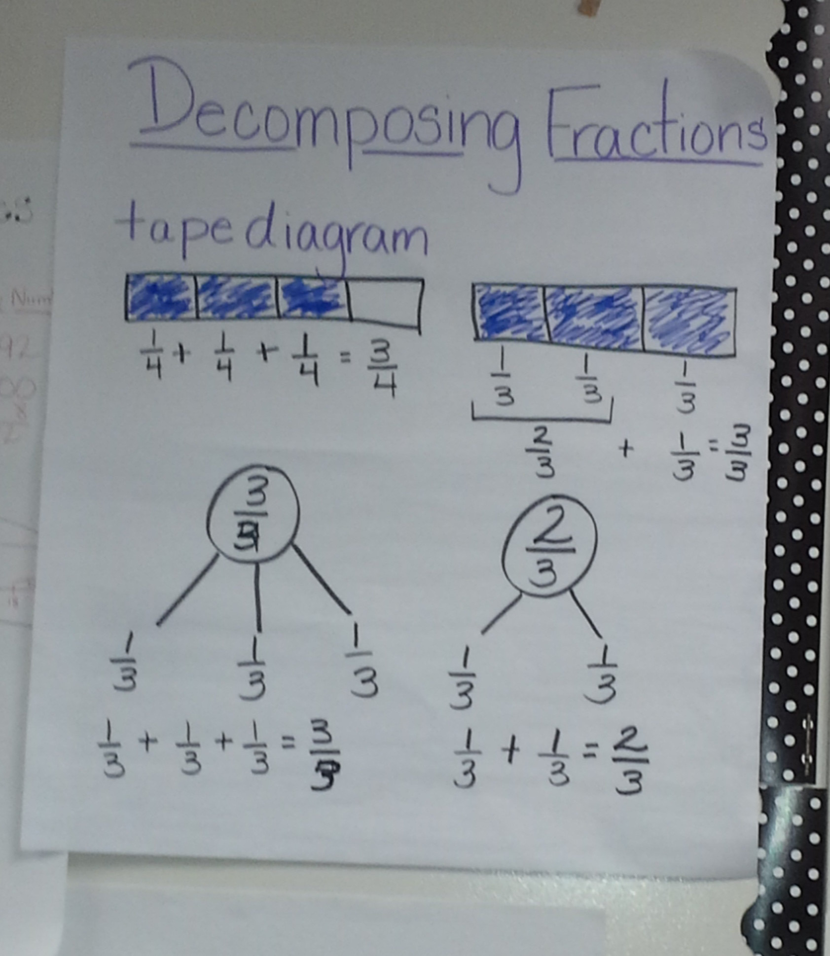 Decomposing Fractions : The Role Of The Denominator