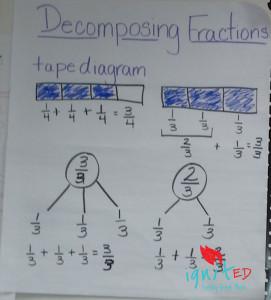 anchor-chart-decomposing