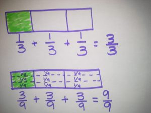 Adding fractions using the area model and tape diagram