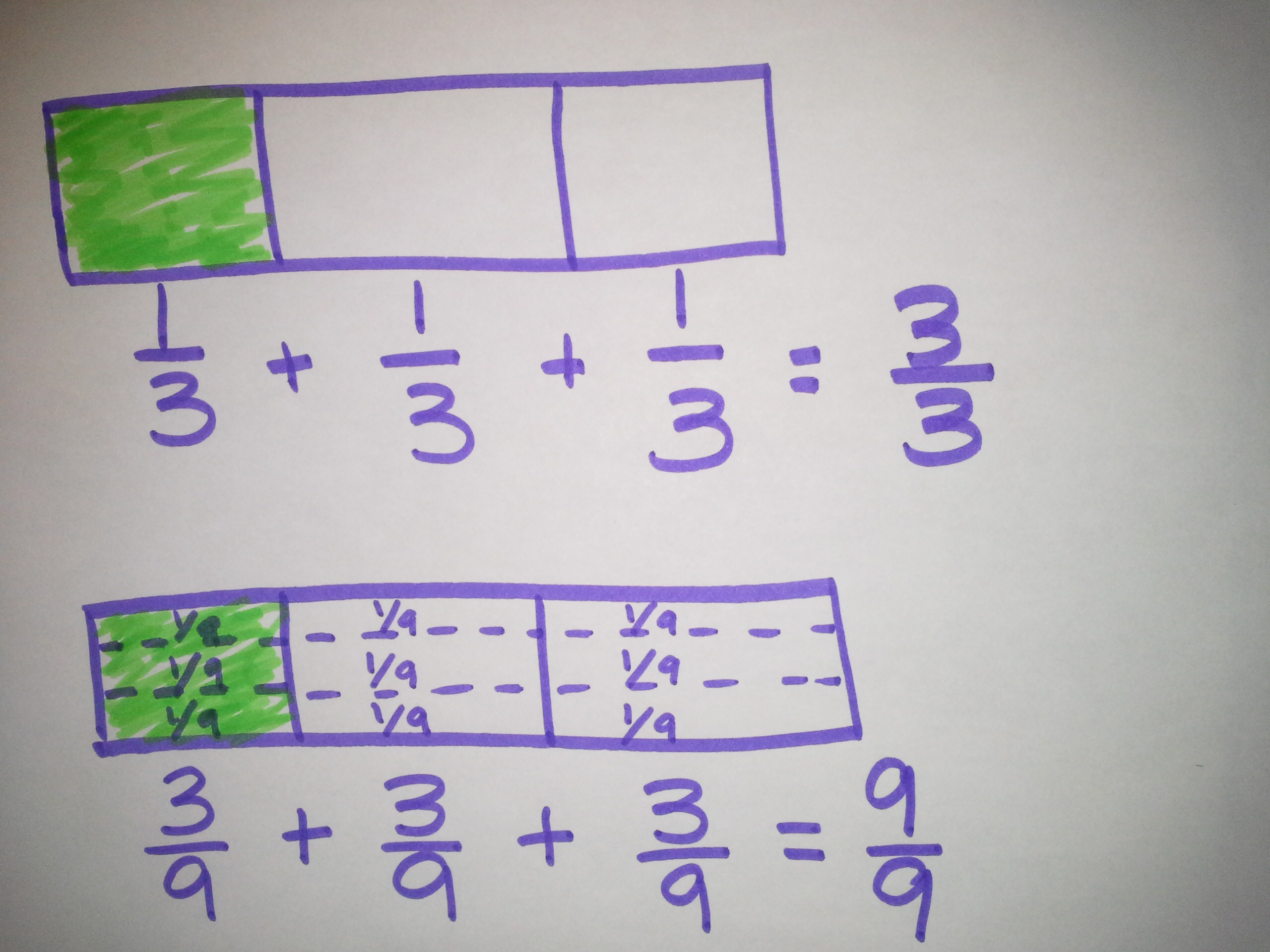 Decomposing fractions the role of the denominator ignited adding fractions using the area model and tape diagram ccuart Choice Image