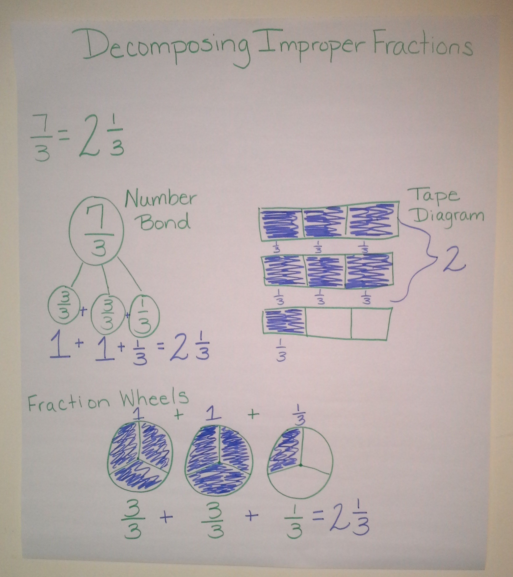 Decomposing fractions the role of the denominator ignited decomposing improper fractions ccuart Choice Image