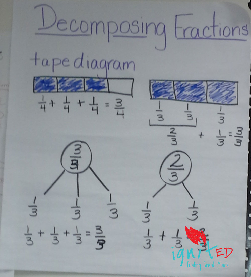 Decomposing fractions an alternative for struggling learners ignited anchor chart decomposing ccuart Choice Image