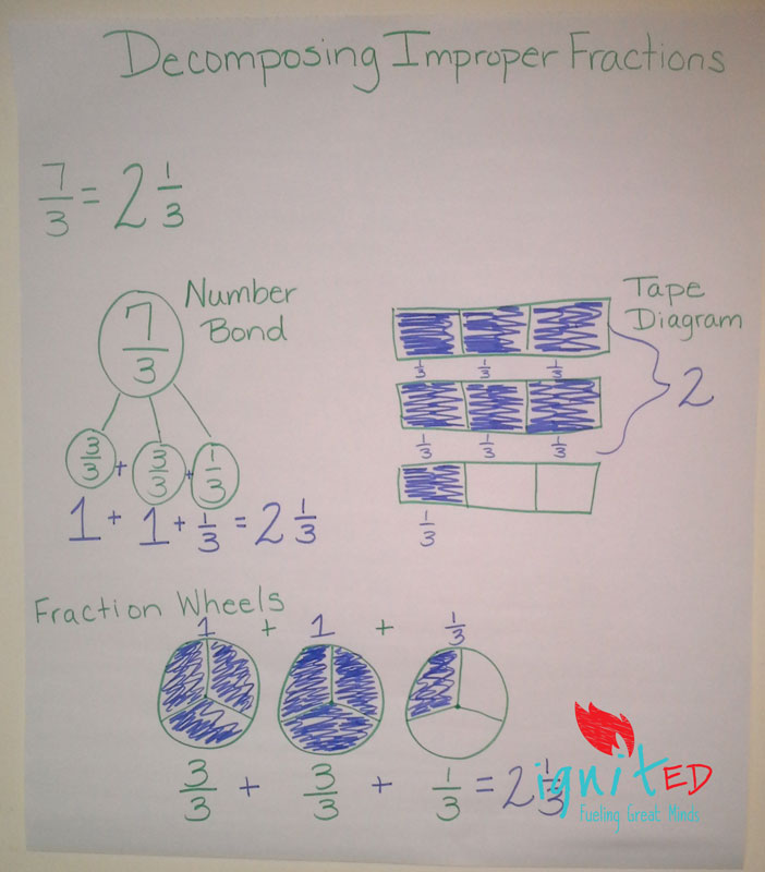 Decomposing fractions an alternative for struggling learners ignited decomposing fractions an alternative for struggling learners ccuart Images